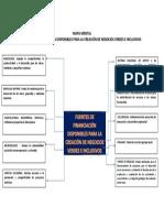 Mapa Mental Fuentes de Financiacion Negocios Verdes Inclusivos