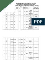 Anna University Lab Schedule-OCT-2019
