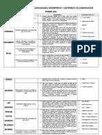 Cartel de Competencias Capacidades-comunicación-2019
