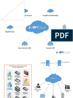 1.5 RP1Cloud Infrastructure Diagram - High Level
