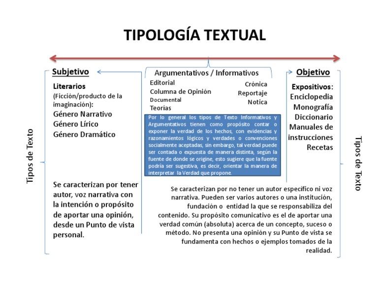Tipología Textual 7mo Certeza Verdad