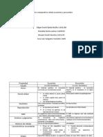 Cuadro Comparativo Celula Eucariota y Procariota