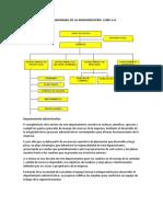 Organigrama de La Agroindustria Lobo s