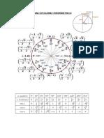 Tabla de Razones Trigonometricas