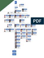 CAAP org chart