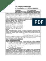 1899 Malolos Constitution vs. 1987 Constitution Bill of Rights