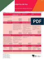 1305018 Vaccine Side Effects V2 2ppA4 Spanish - PDF