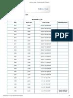 Indices y Tasas - Unidad Impositiva Tributaria