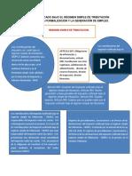 Impuesto Unificado Bajo El Régimen Simple de Tributación Simple Para La Formalización y La Generación de Empleo