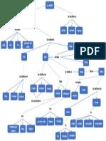 Mapa Conceptual Plantas