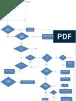 Flujograma Para Diagnóstico