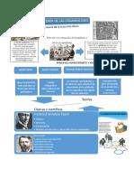 Teoria de Las Organizaciones, Infografia