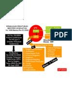 Dody Firmanda 2010 - Ringkasan Permenkes No 1438/MENKES/PER/IX/2010  Standar Pelayanan Kedokteran