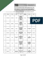 Lista de Equipos de Telecomunicaciones Homologados