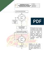 Diagrama de Flujo Descripcion Del Proceso