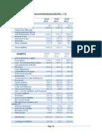 Balance Sheet of Mahindra