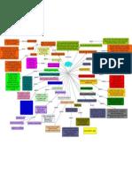 mapa conseptual sensores