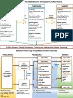 Annex a VLFED Framework