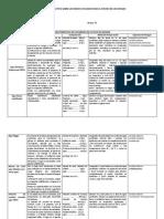 Cuadro Comparativo Sobre Los Medios Utlizados Para El Estudio de Los Hongos