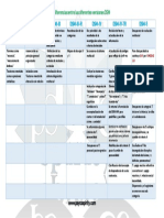 Diferencias Entre Las Diferentes Versiones DSM (1)