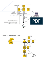 Introduction to GSM