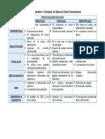 2-1 Cuadro Comparativo Conceptos BasesDatos-Conceptuales