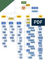 Commissary Org Chart