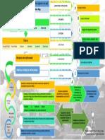 Mapa Conceptual Plan Estratégico Institucional