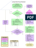 Purchasing Order Process Flow Chart Free PDF Template