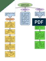 Brdc-elementos Negocio Jurídico