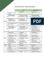 Exames de Portugues 12ano 2006 2018 Conteudos