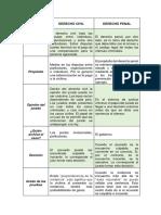 DERECHO CIVIL Y DERECHO PENAL.pdf