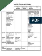Partes Inesenciales Del Proceso (Cuadro Comparativo)