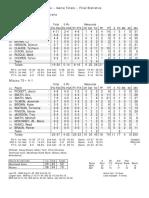 Missour 70 Morehead State 52 Final Box Score