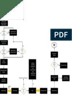 flujo grama procesos de mensajería
