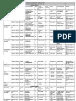 Final-Exam Schedule_Major (3 Credit 1.5 Credit Sem I, 2019-20)