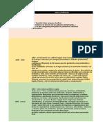 Cronología de Las Cadenas de Abastecimiento(1)