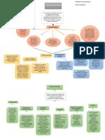 Mapa Conceptual de la psicologia social