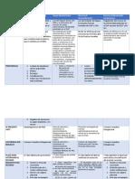 cuadro comparativo recursos administrativos