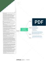 Secretaría de Hacienda y Crédito Público - Mapa Mental
