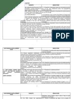 SDG Matrix (Targets and Indicators)
