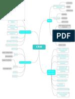 Mindmap CRM
