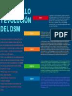 Dsm (Desarrollo y Evolución)