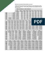 Tabela de atualização monetária