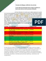Ejemplo Colaborativo 3 Formato de Hallazgos y Definición de Controles 2019 II