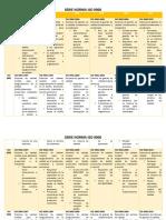 Cuadro Comparativo ISO 9000