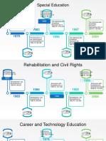 unit 3 legislative  legal timeline