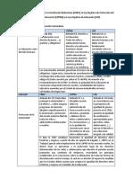 62516945-Cuadro-Comparativo-CRBV-LOE-LOPNA.docx
