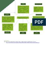 Mapa Mental -  Productividad y competitividad en el marco estratégico de la organización