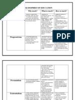 PHILOSPHIES OF EDUCATION.docx